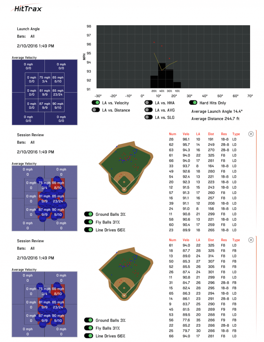 MLB player HitTrax Data organized by Ball Exit Speed and Distance Ball Traveled