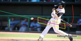 Kevin Mattison, AA player for the Jacksonville Suns (Marlins) has raised his batting average over .110 points this year. Look at the barrel deep in the zone, behind the path of the ball. Red line is barrel path, green line is ball path, purple is estimated contact point, and yellow box is area of impact possibilities.