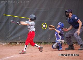 A young hitter pulling his head/eyes away from the hitting zone…his results are clearly suffering.