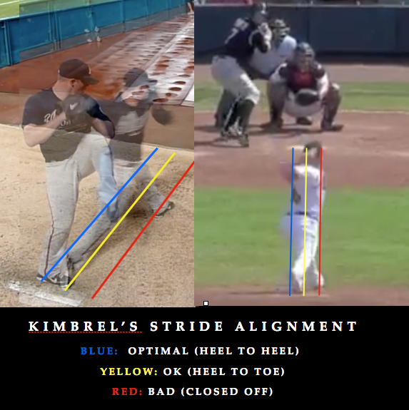 Craig Kimbrel Mechanics and stride alignment