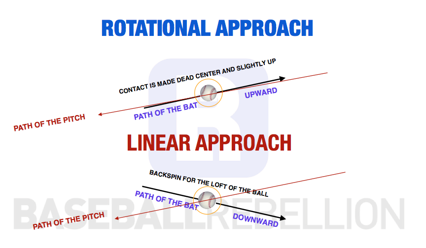 Go Back To The Basics And Guarantee Your Young Hitter U2019s Success   U2013 Baseball Rebellion