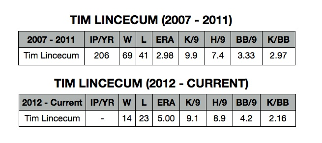 Lincecum Old vs. New