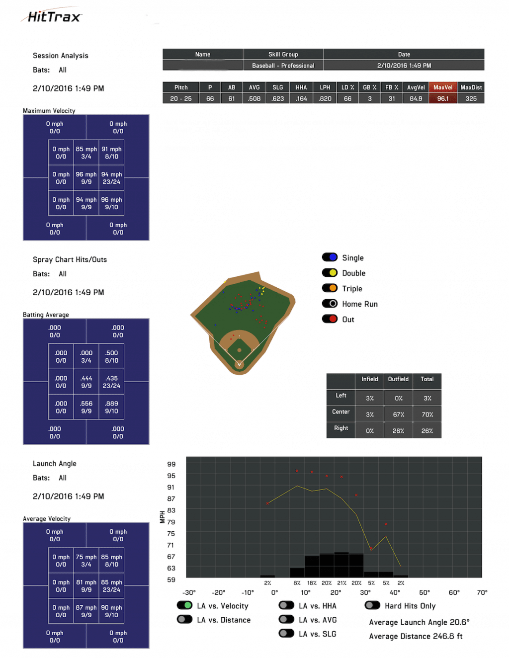 MLB Player Hittrax Spray Chart and Launch Angle Report with Ball Exit Speed By Height