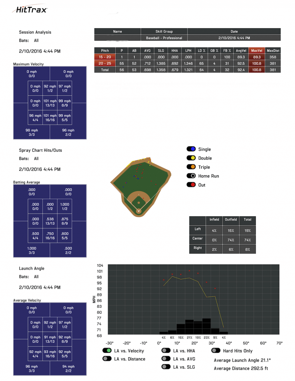 MLB Player HitTrax data showing average/max ball exit speed and spray chart