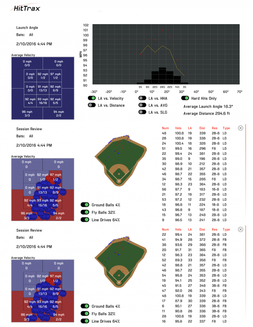 MLB Player HitTrax data showing maximum exit speeds in order