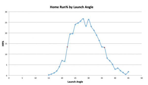 Home run % by launch angle
