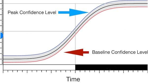 A Visual Understanding of Baseline Confidence