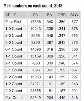 MLB numbers on each Count