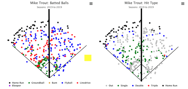 Mike Trout Spray Chart