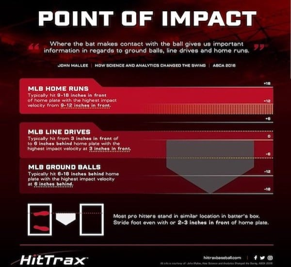 Hit Trax Point of Impact